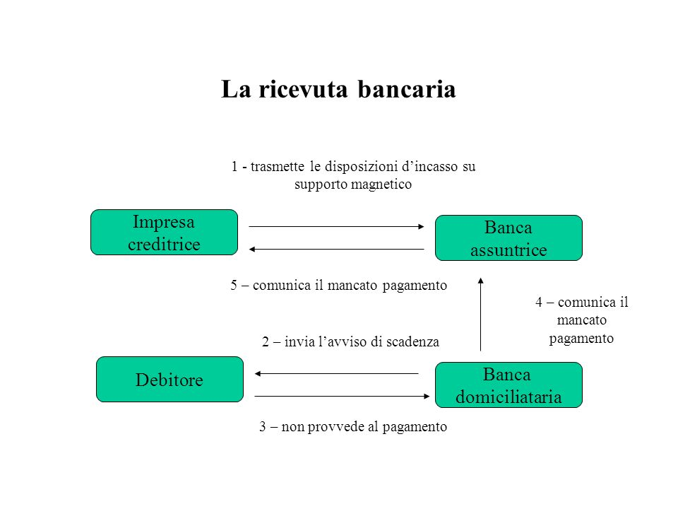 La ricevuta bancaria Impresa creditrice Banca assuntrice Debitore