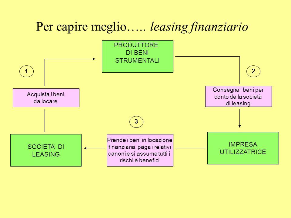 Per capire meglio….. leasing finanziario