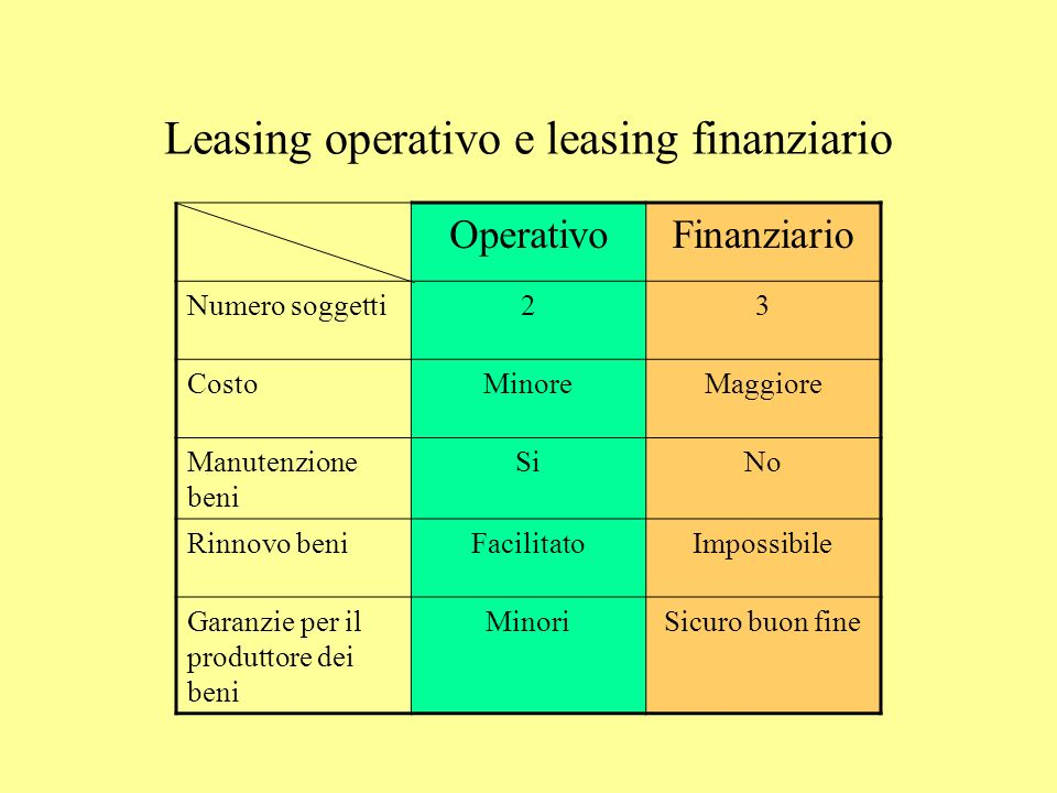 Leasing operativo e leasing finanziario