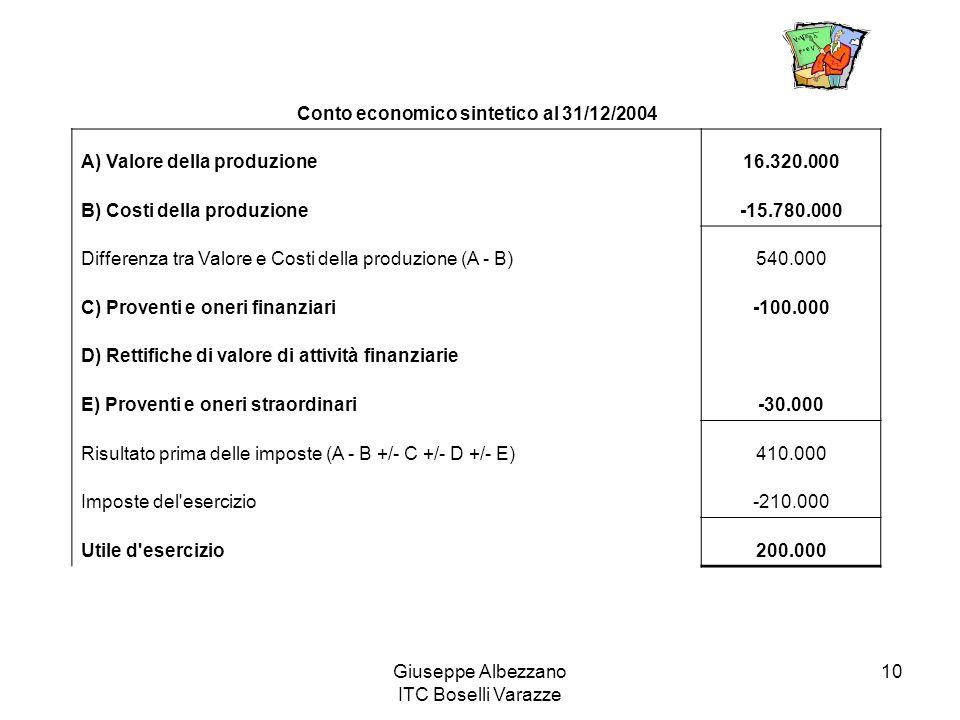 Conto economico sintetico al 31/12/2004