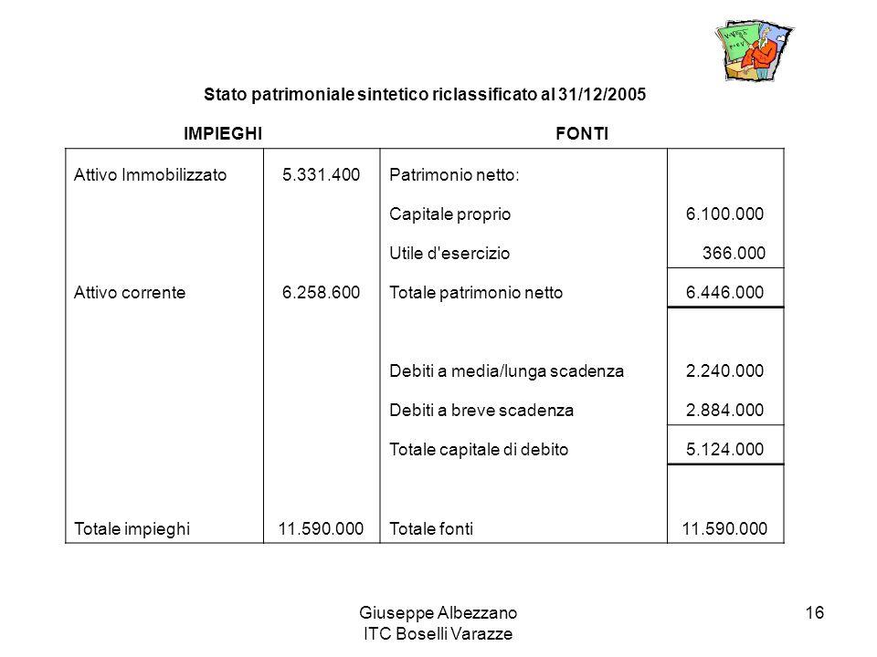 Stato patrimoniale sintetico riclassificato al 31/12/2005