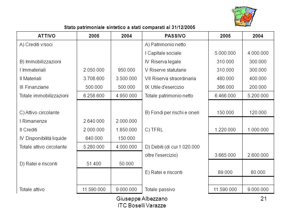 Stato patrimoniale sintetico a stati comparati al 31/12/2005