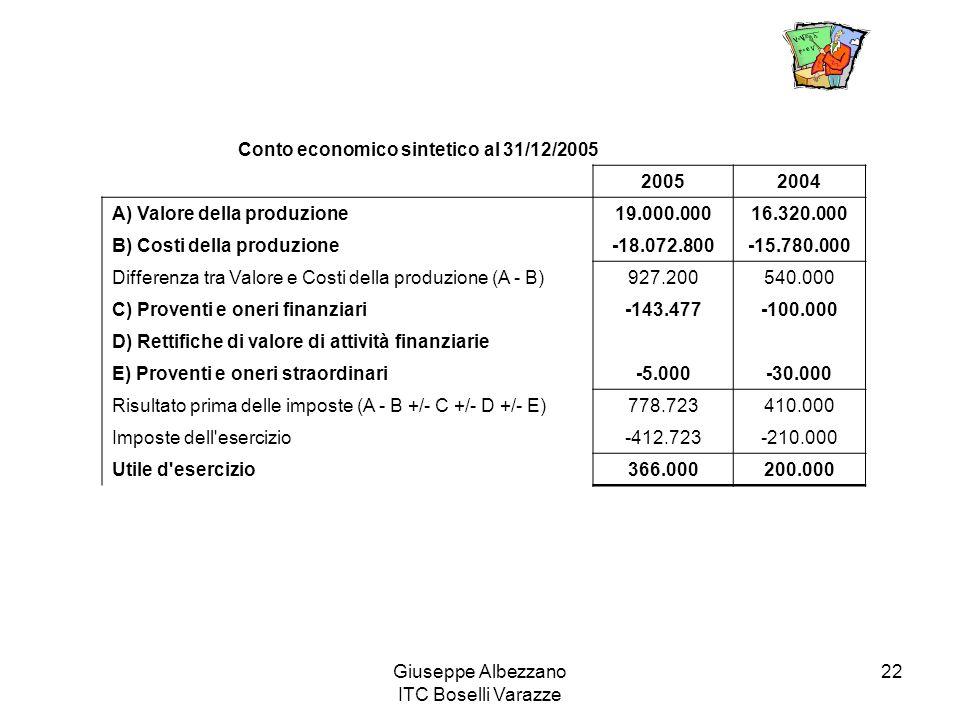 Conto economico sintetico al 31/12/2005