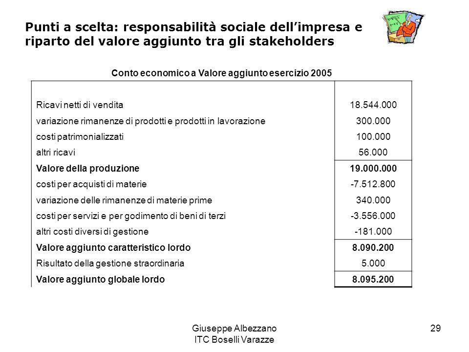 Conto economico a Valore aggiunto esercizio 2005