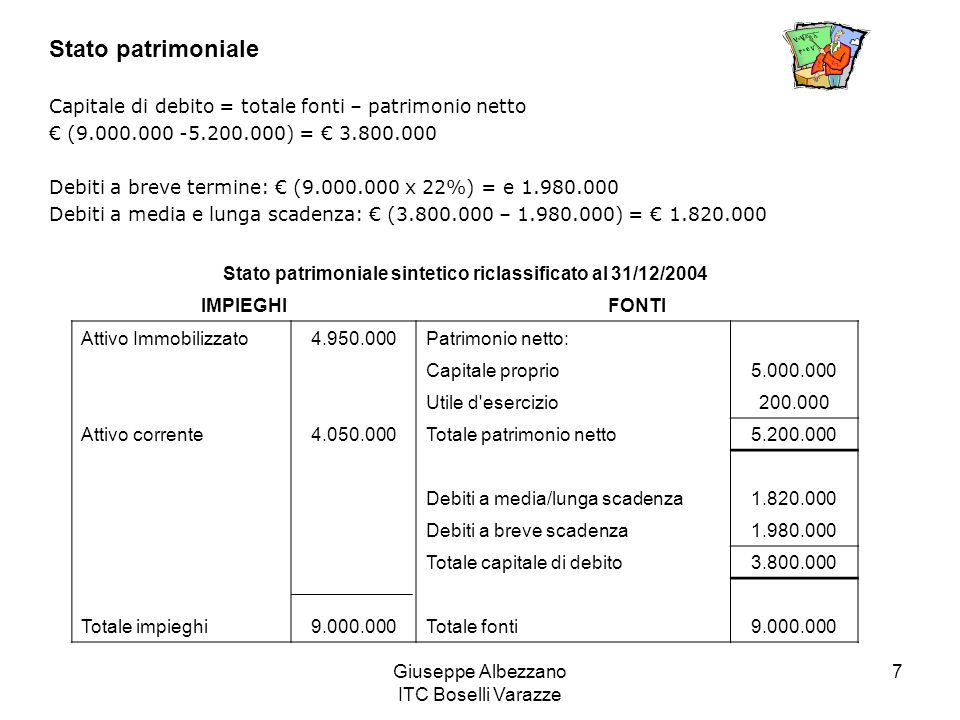 Stato patrimoniale sintetico riclassificato al 31/12/2004