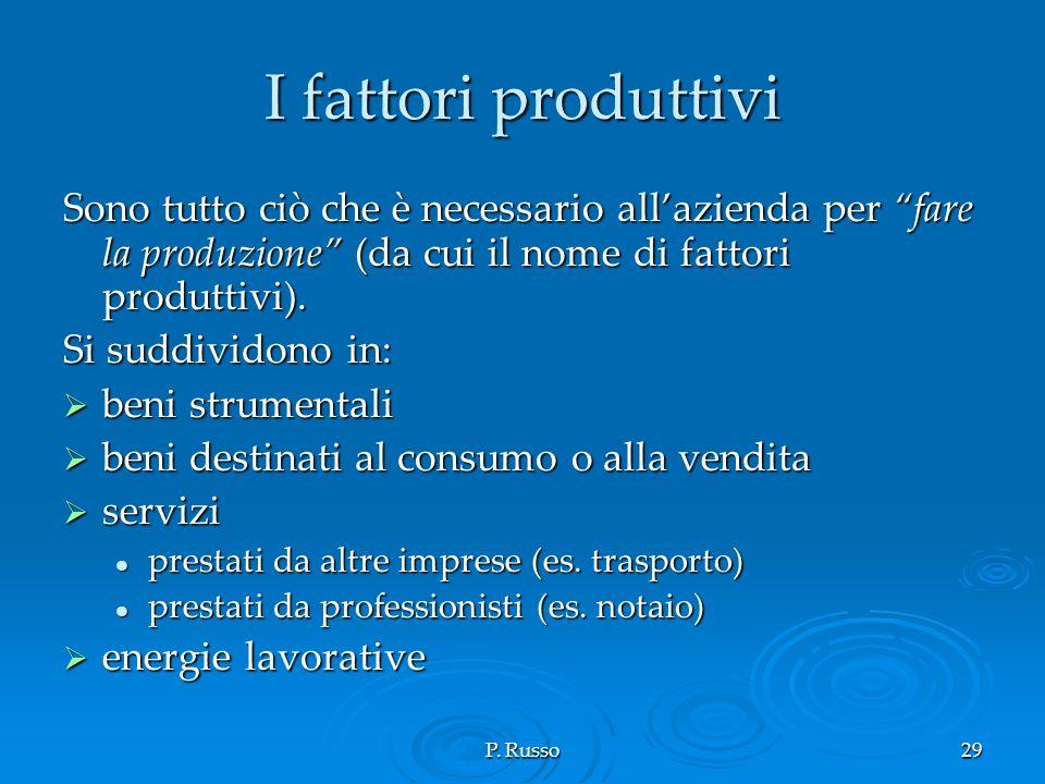 I fattori produttivi Sono tutto ciò che è necessario all'azienda per fare la produzione (da cui il nome di fattori produttivi).