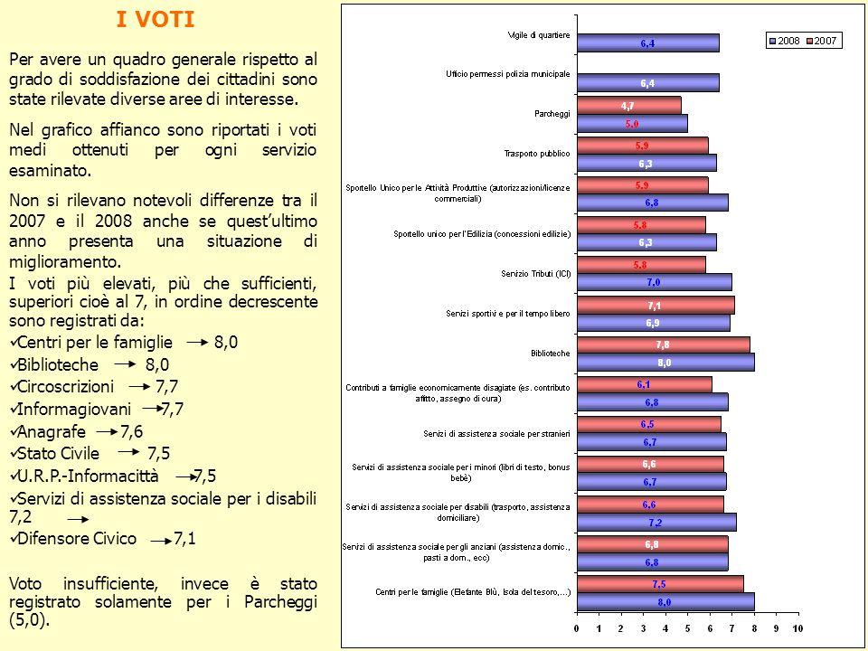 I VOTI Per avere un quadro generale rispetto al grado di soddisfazione dei cittadini sono state rilevate diverse aree di interesse.