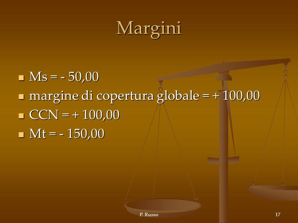 Margini Ms = - 50,00 margine di copertura globale = + 100,00