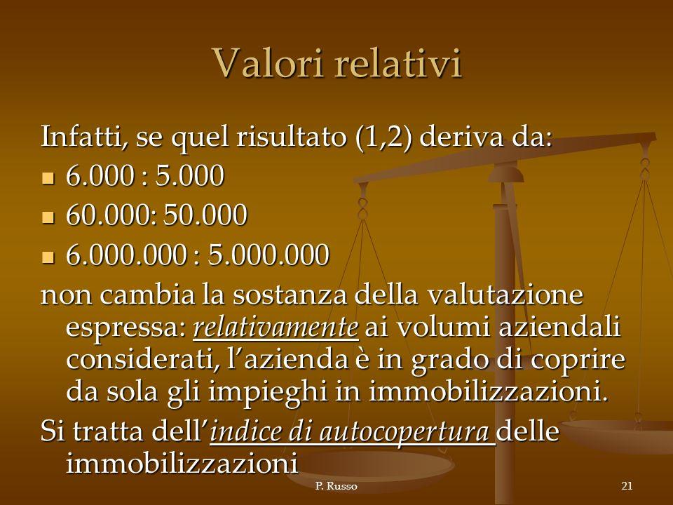 Valori relativi Infatti, se quel risultato (1,2) deriva da: