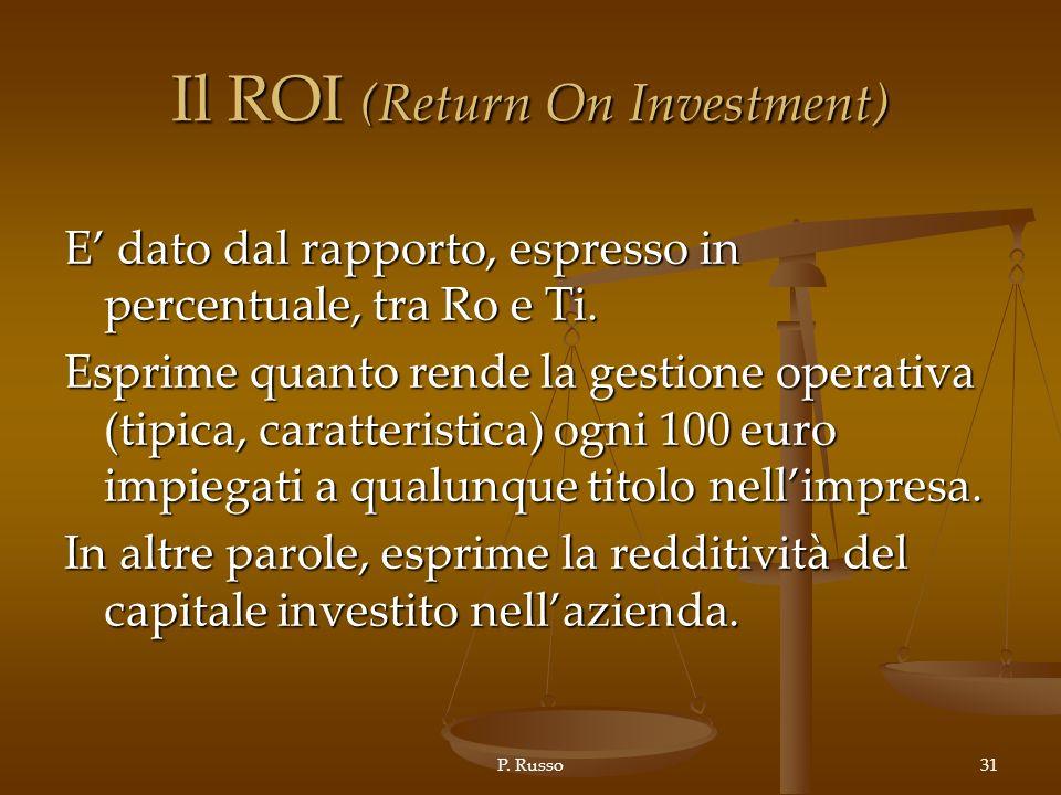 Il ROI (Return On Investment)