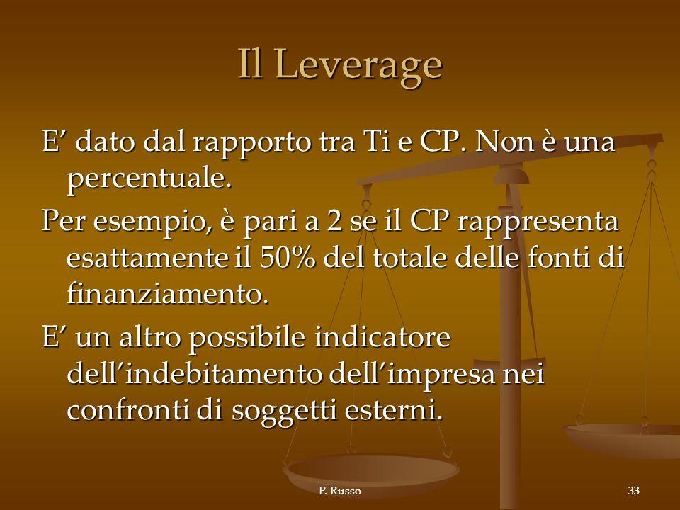 Il Leverage E' dato dal rapporto tra Ti e CP. Non è una percentuale.