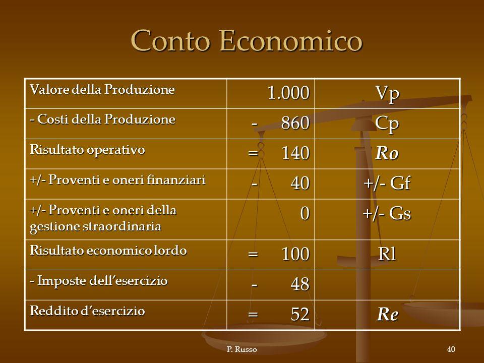 Conto Economico 1.000 Vp - 860 Cp = 140 Ro - 40 +/- Gf +/- Gs = 100 Rl