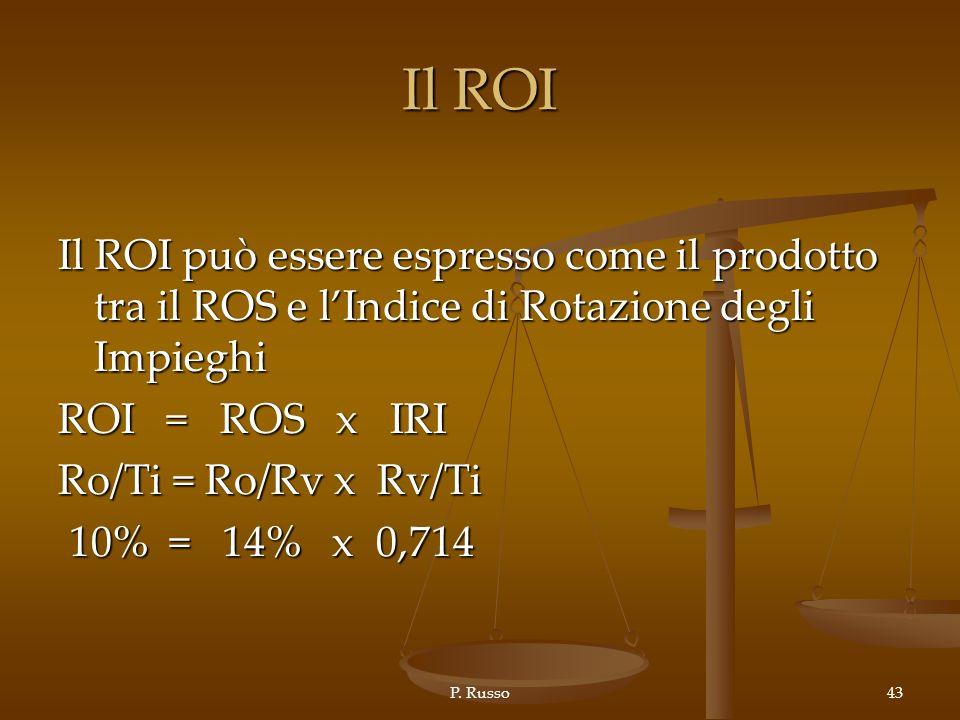 Il ROI Il ROI può essere espresso come il prodotto tra il ROS e l'Indice di Rotazione degli Impieghi.