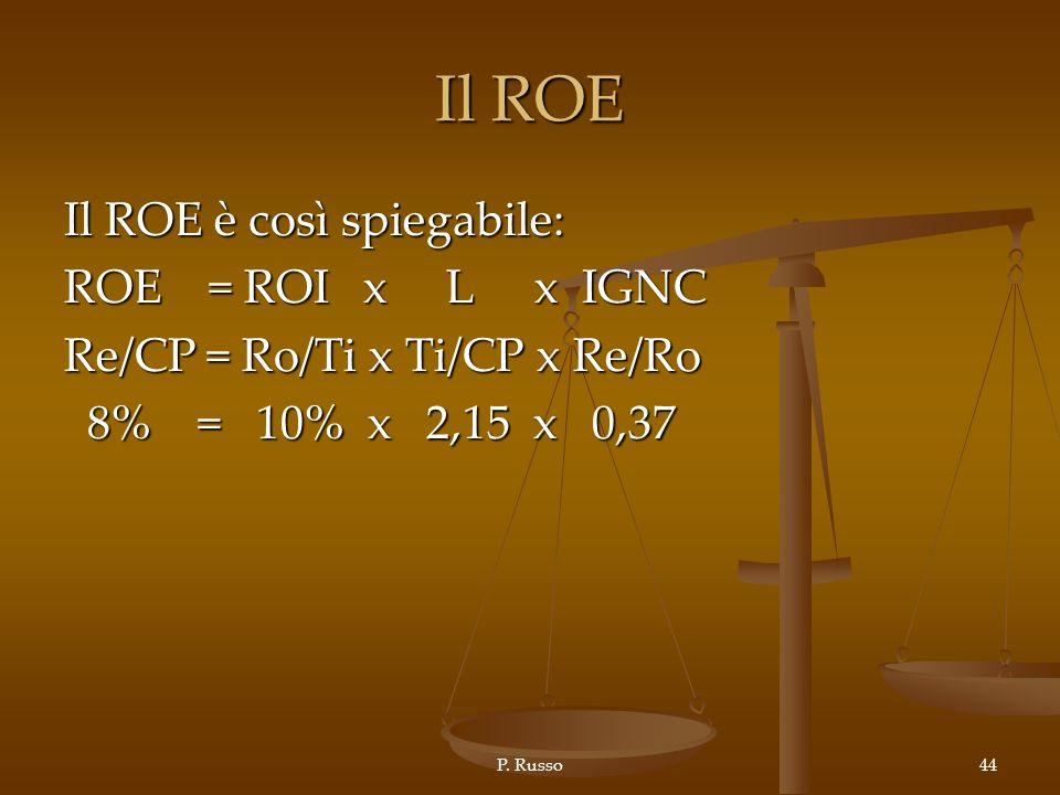 Il ROE Il ROE è così spiegabile: ROE = ROI x L x IGNC