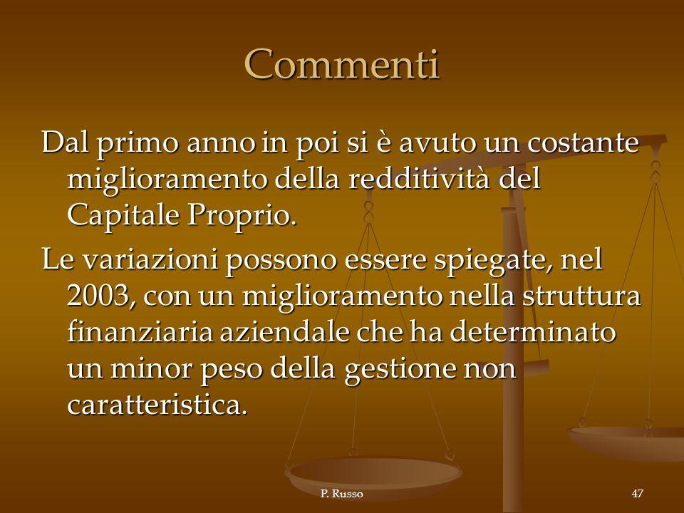 Commenti Dal primo anno in poi si è avuto un costante miglioramento della redditività del Capitale Proprio.