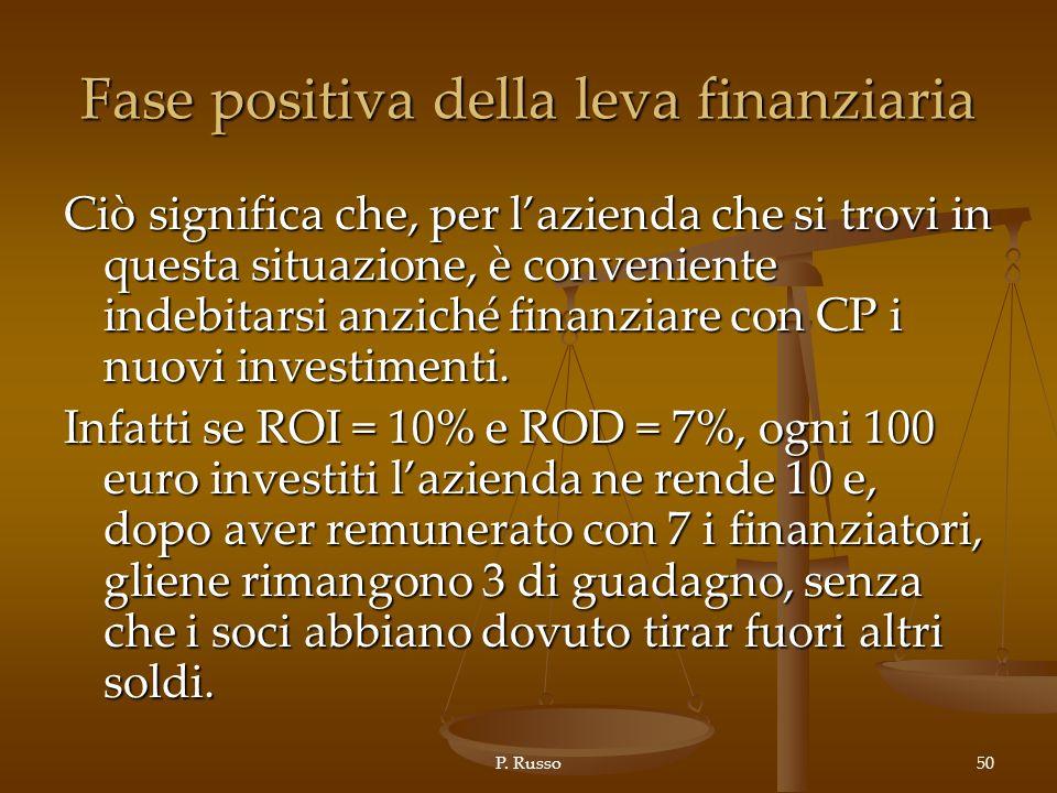 Fase positiva della leva finanziaria