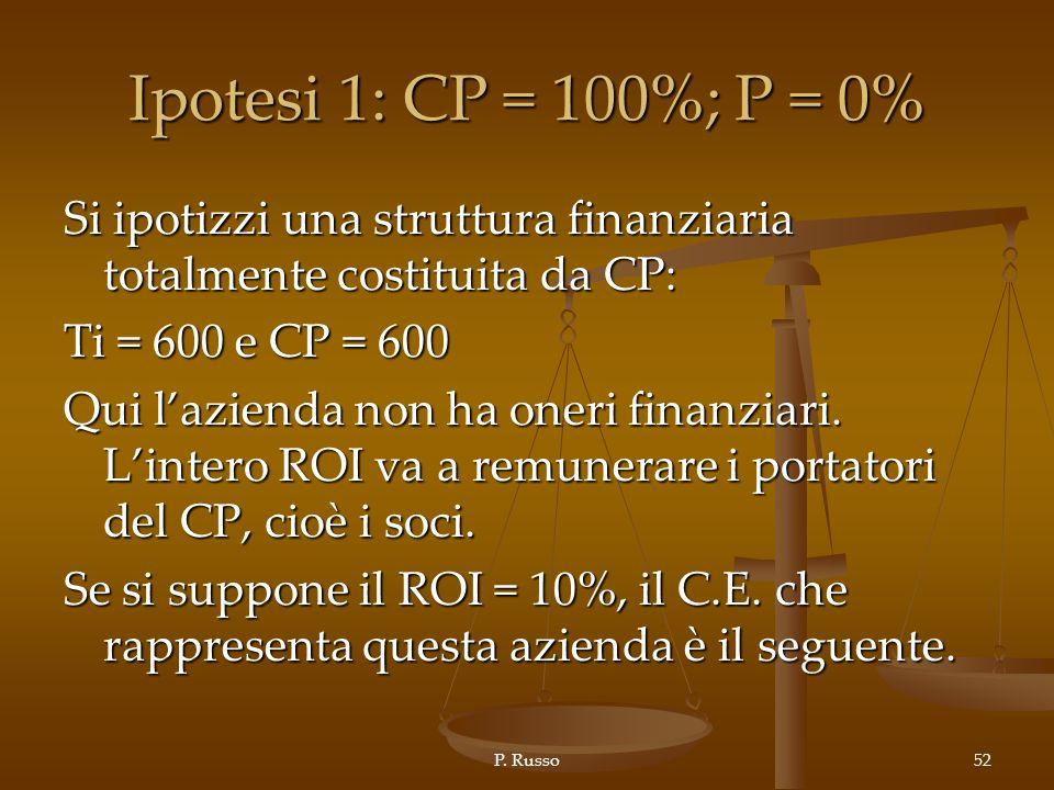 Ipotesi 1: CP = 100%; P = 0% Si ipotizzi una struttura finanziaria totalmente costituita da CP: Ti = 600 e CP = 600.