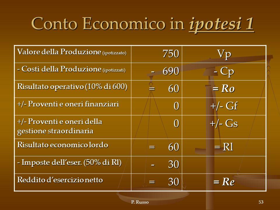 Conto Economico in ipotesi 1