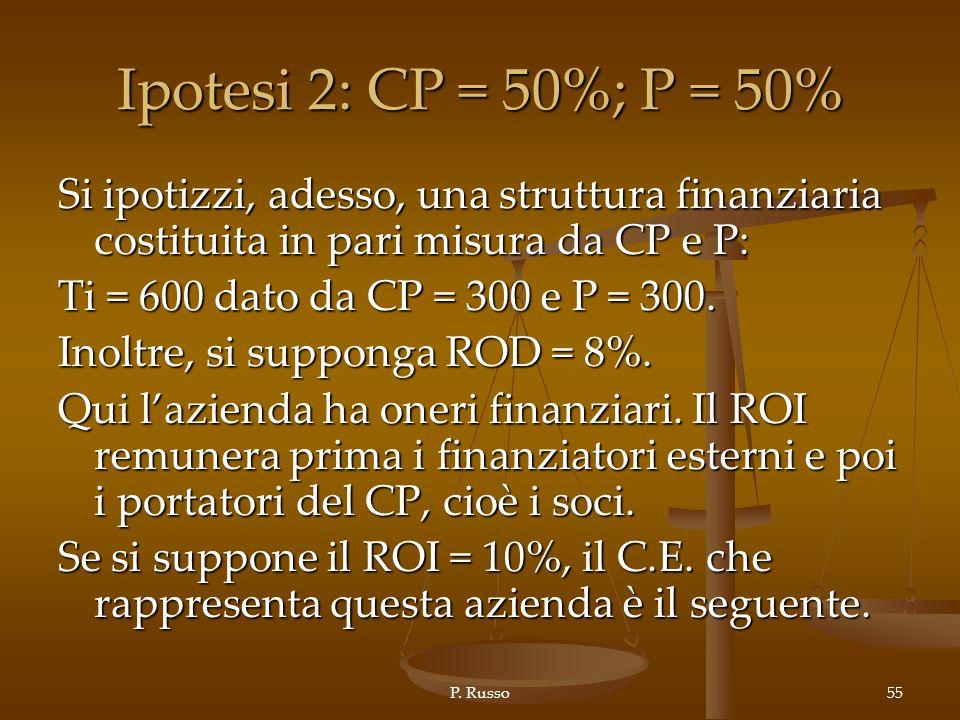 Ipotesi 2: CP = 50%; P = 50% Si ipotizzi, adesso, una struttura finanziaria costituita in pari misura da CP e P:
