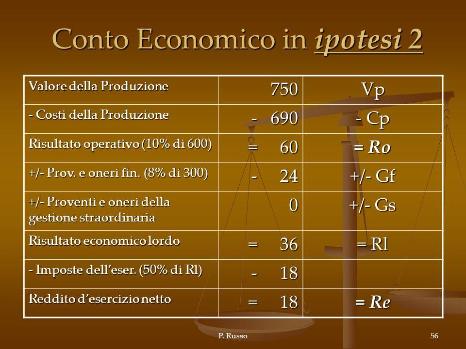 Conto Economico in ipotesi 2