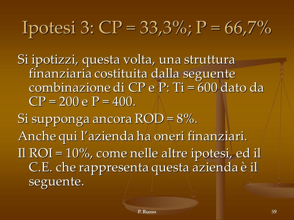 Ipotesi 3: CP = 33,3%; P = 66,7%