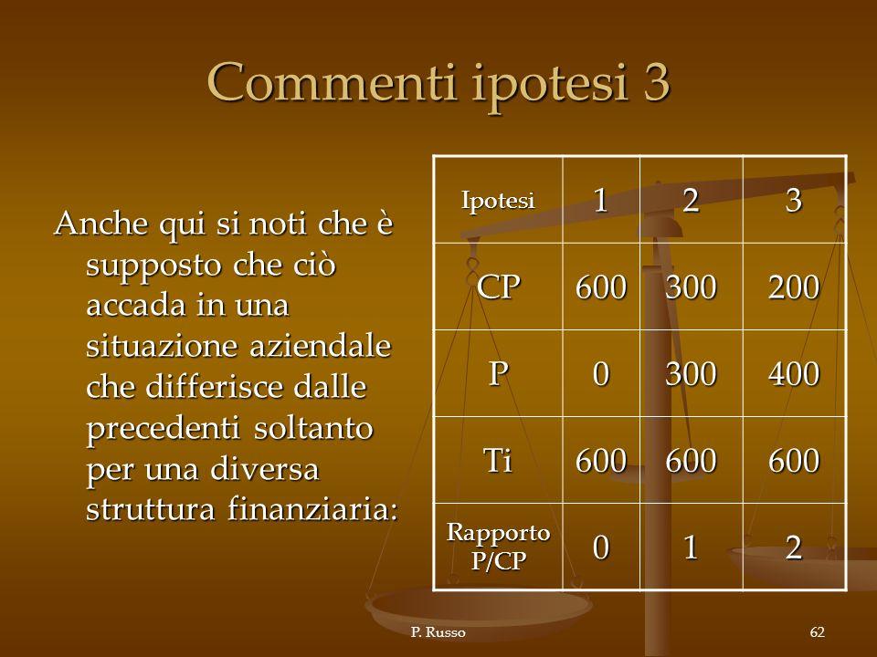Commenti ipotesi 3 1 2 3 CP 600 300 200 P 400 Ti