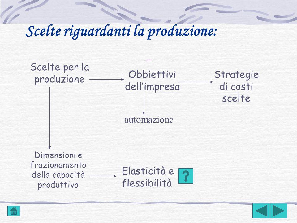 Scelte riguardanti la produzione