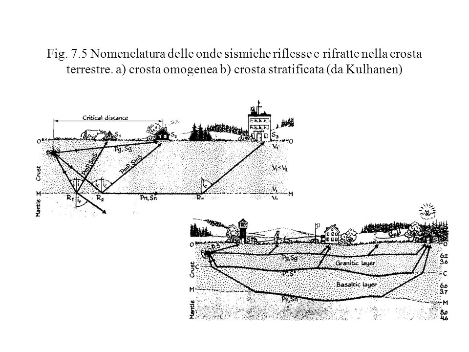 Fig. 7.5 Nomenclatura delle onde sismiche riflesse e rifratte nella crosta terrestre.