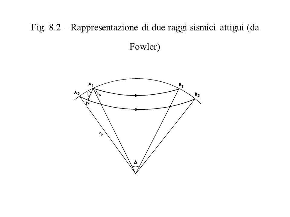 Fig. 8.2 – Rappresentazione di due raggi sismici attigui (da Fowler)
