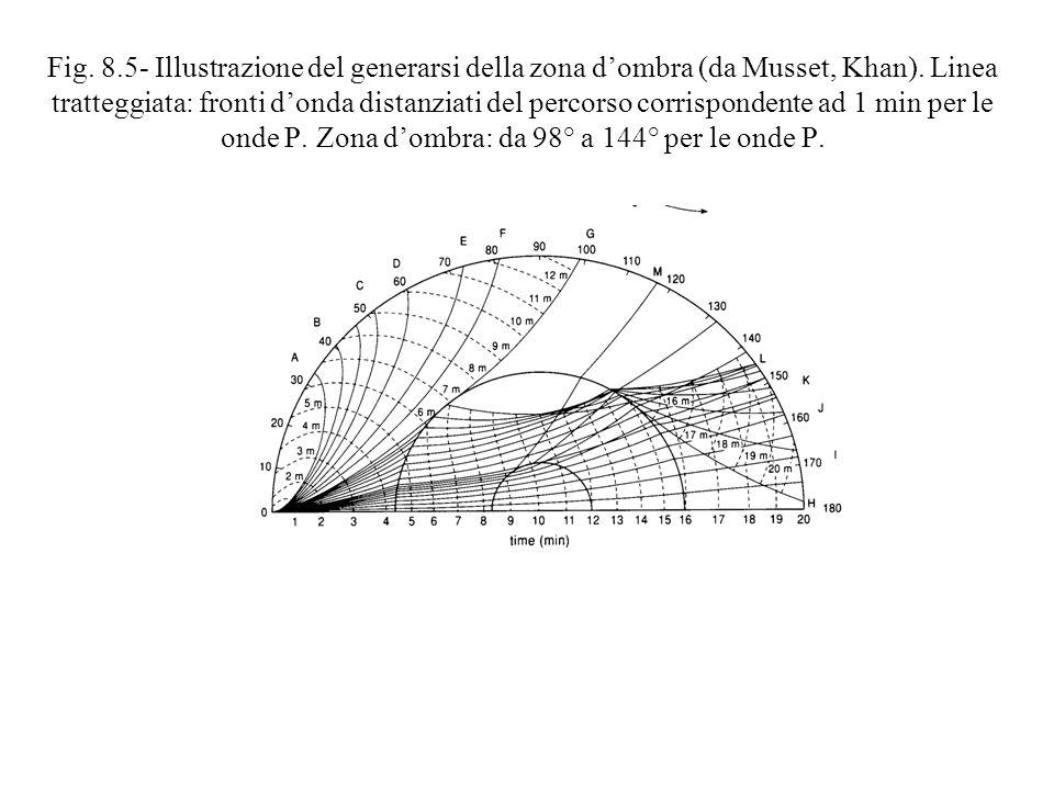 Fig. 8.5- Illustrazione del generarsi della zona d'ombra (da Musset, Khan).