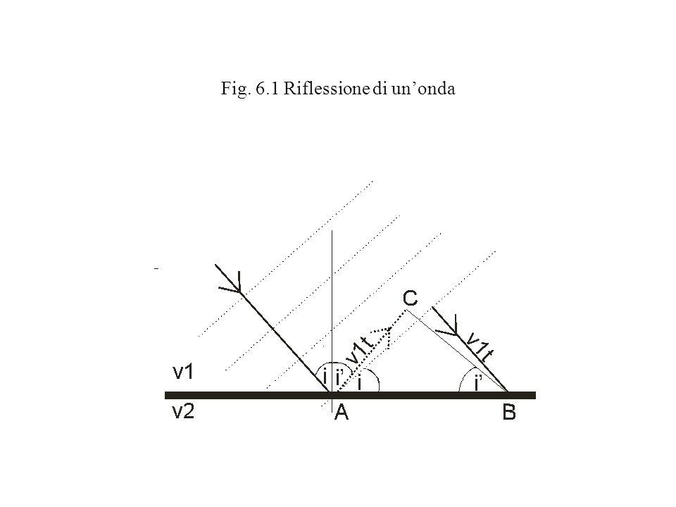 Fig. 6.1 Riflessione di un'onda