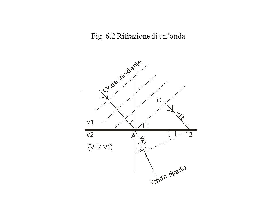 Fig. 6.2 Rifrazione di un'onda