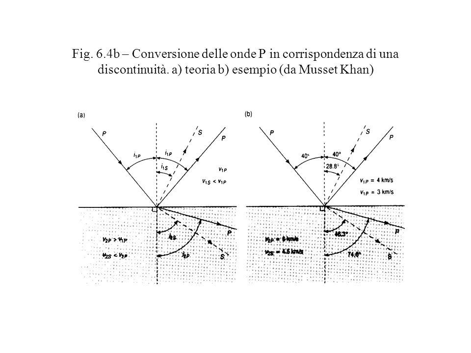 Fig. 6.4b – Conversione delle onde P in corrispondenza di una discontinuità.