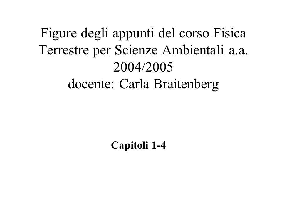 Figure degli appunti del corso Fisica Terrestre per Scienze Ambientali a.a. 2004/2005 docente: Carla Braitenberg