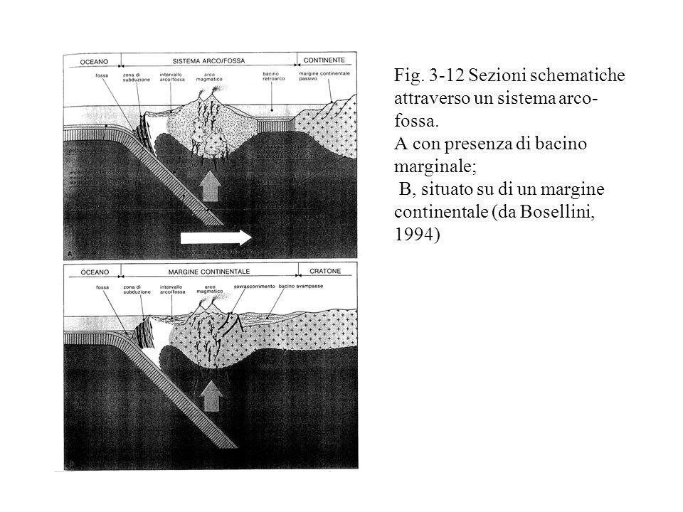 Fig. 3-12 Sezioni schematiche attraverso un sistema arco-fossa