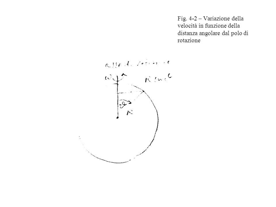 Fig. 4-2 – Variazione della velocità in funzione della distanza angolare dal polo di rotazione