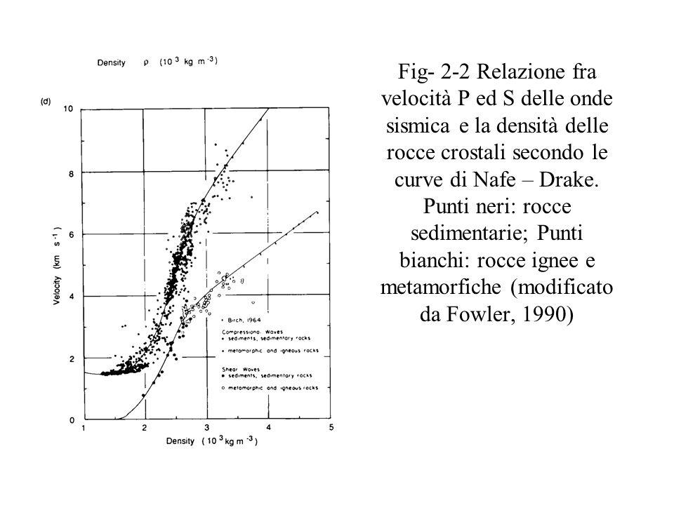 Fig- 2-2 Relazione fra velocità P ed S delle onde sismica e la densità delle rocce crostali secondo le curve di Nafe – Drake.