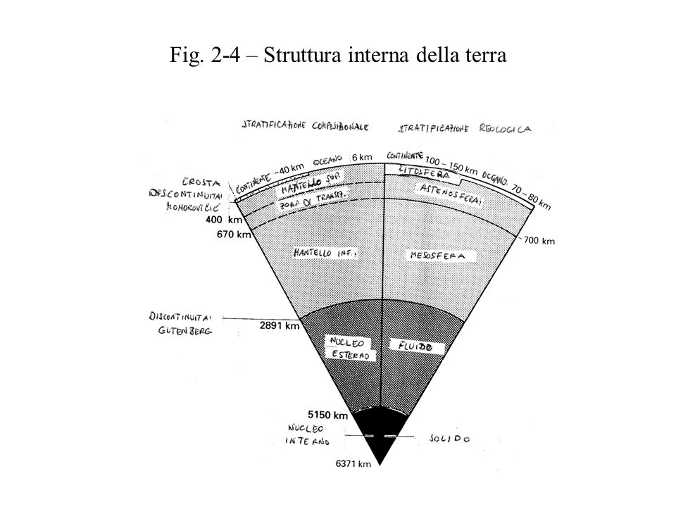 Fig. 2-4 – Struttura interna della terra