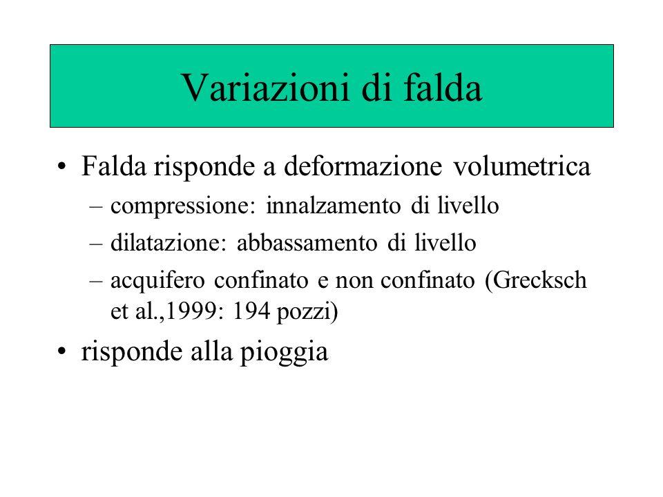 Variazioni di falda Falda risponde a deformazione volumetrica