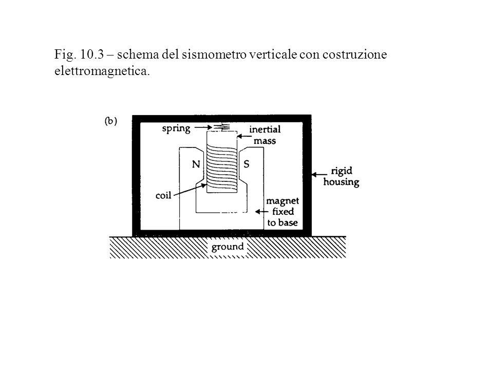 Fig. 10.3 – schema del sismometro verticale con costruzione elettromagnetica.