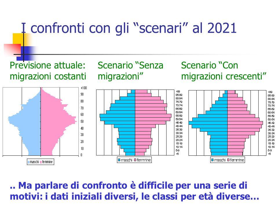 I confronti con gli scenari al 2021