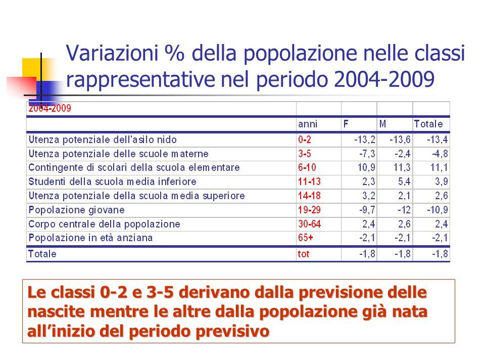 Variazioni % della popolazione nelle classi rappresentative nel periodo 2004-2009