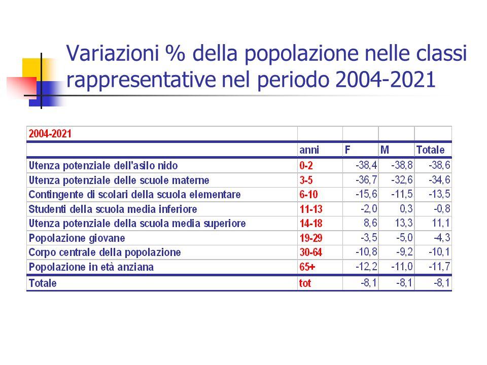 Variazioni % della popolazione nelle classi rappresentative nel periodo 2004-2021