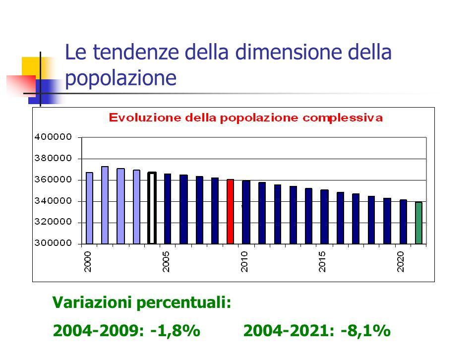 Le tendenze della dimensione della popolazione