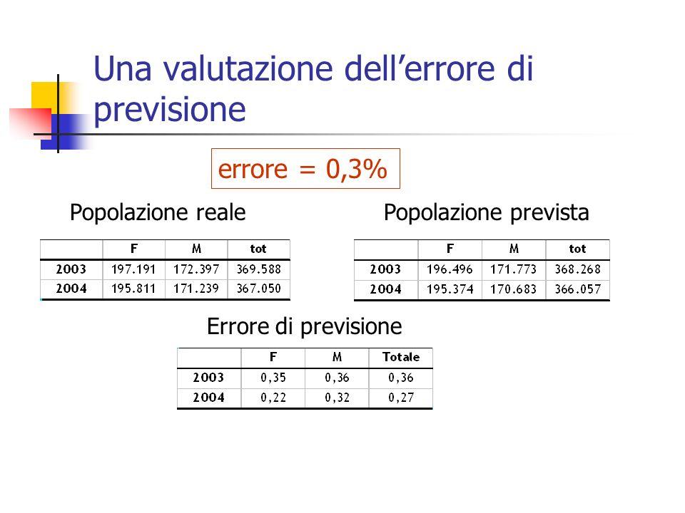 Una valutazione dell'errore di previsione