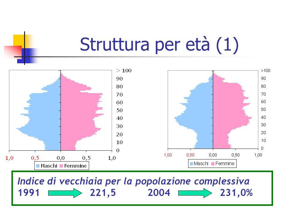 Struttura per età (1) Indice di vecchiaia per la popolazione complessiva 1991 221,5 2004 231,0%