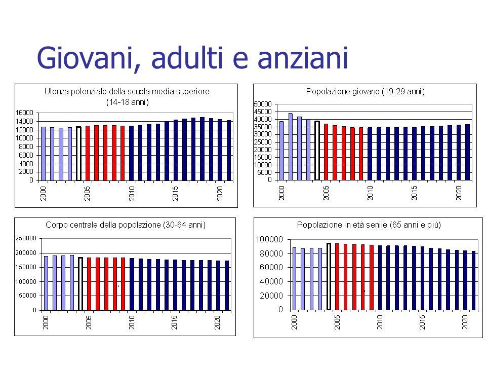 Giovani, adulti e anziani