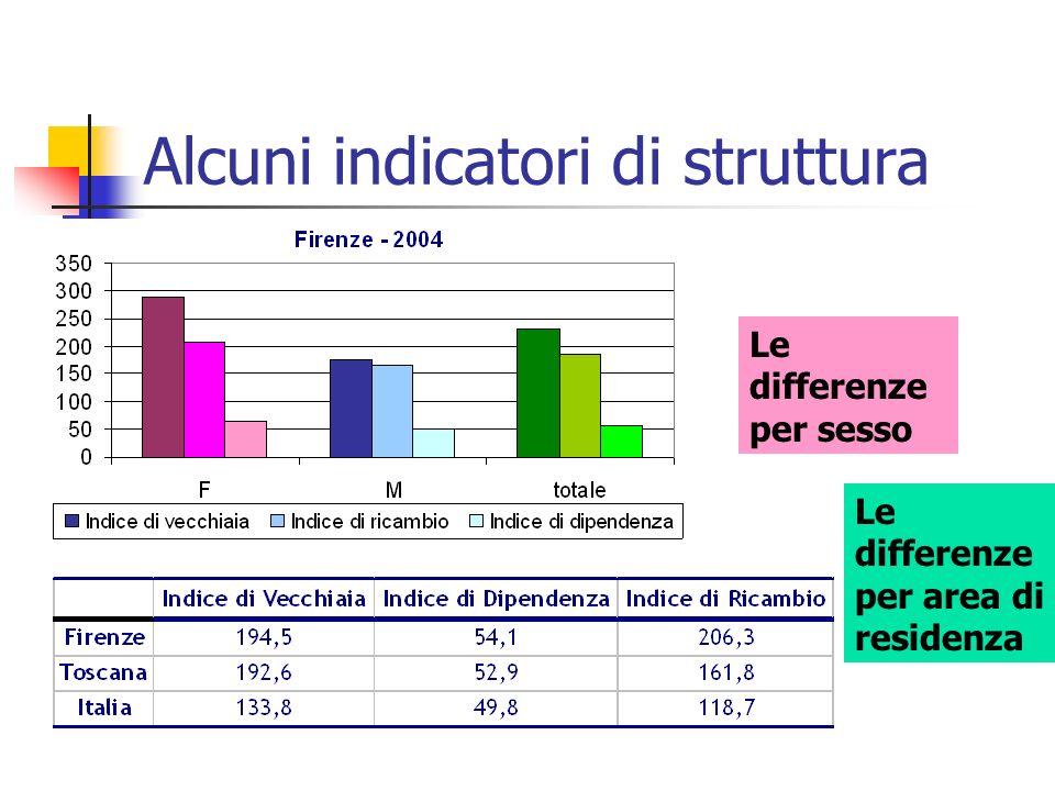 Alcuni indicatori di struttura
