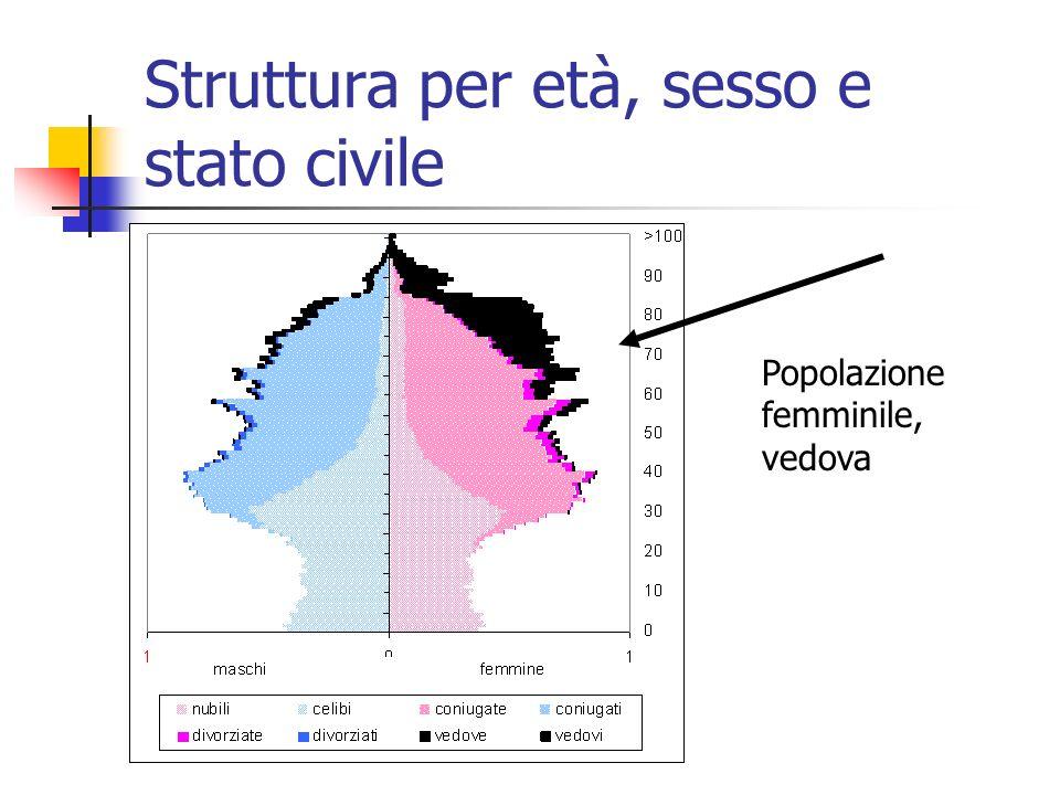 Struttura per età, sesso e stato civile