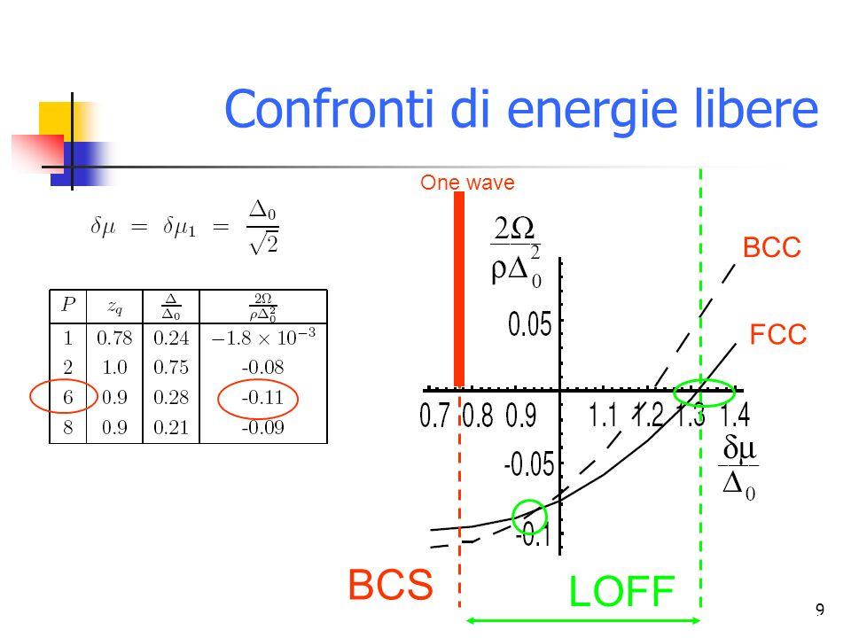 Confronti di energie libere